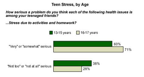 Students Under Stress - k12com